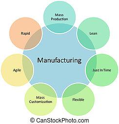 diagrama, gerência, negócio, fabricando