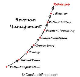 diagrama, gerência, rendimento