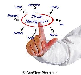 diagrama, gerência stress