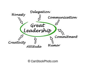 diagrama, grande, liderazgo