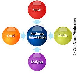 diagrama, ilustração negócio, inovação