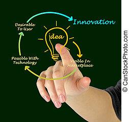 diagrama, inovação