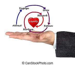 diagrama, lealtad