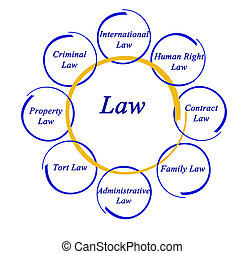 diagrama, ley