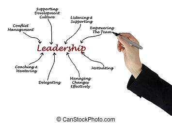 diagrama, liderazgo