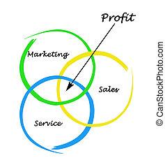 diagrama, lucro