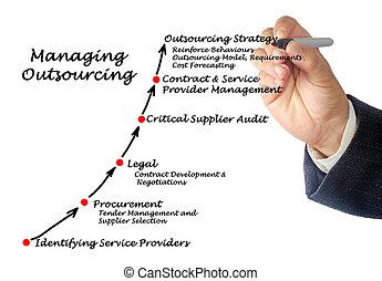 diagrama, mandón,  outsourcing, estrategia