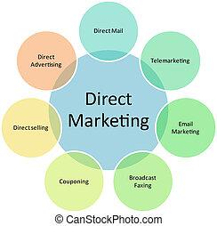 diagrama, marketing, direto, negócio