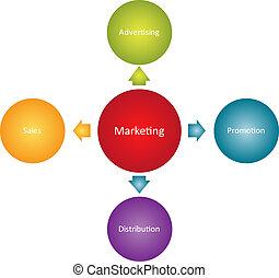 diagrama, marketing, negócio