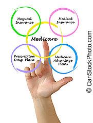 diagrama, medicare