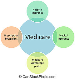 diagrama, medicare, negócio