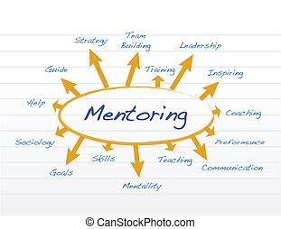 diagrama, mentoring, modelo, diseño, ilustración