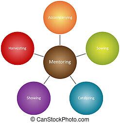 diagrama, mentoring, qualities, empresa / negocio