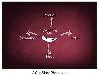 diagrama, mercadotecnia, 4ps, mezcla