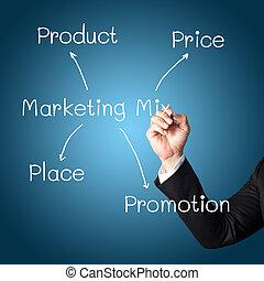 diagrama, mercadotecnia, letra de mano, estrategia
