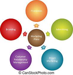 diagrama, mercadotecnia, planes, empresa / negocio