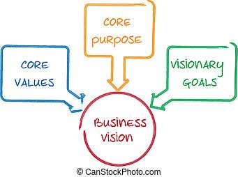 diagrama, núcleo, visión, empresa / negocio