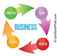 diagrama, negócio, melhoria