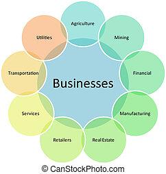 diagrama, negócio, tipos
