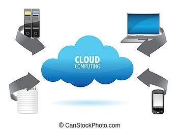 diagrama, nuvem, computando