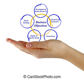 diagrama, objetivo, negócio