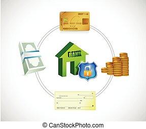 diagrama, operação bancária, conceito, ilustração