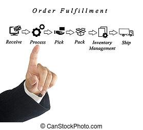 diagrama, ordem, Realização