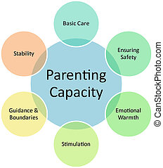 diagrama, parenting, capacidad, empresa / negocio