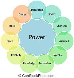 diagrama, poder, negócio