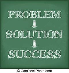 diagrama, problema, solução, sucesso