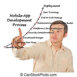 diagrama, proceso, aplicación, desarrollo, móvil