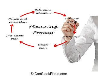 diagrama, processo, planificação