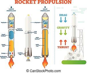 diagrama, propulsor, examples., espaço, ciência, física, ...