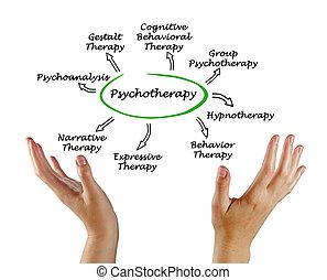 diagrama, psicoterapia