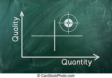 diagrama, qualidade, quantidade