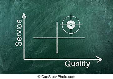 diagrama, qualidade, Serviço