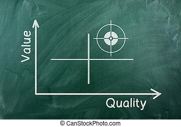 diagrama, qualidade, valor