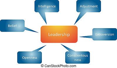 diagrama, rasgos, liderazgo, empresa / negocio