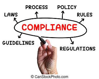 diagrama, regras, concordando, conformidade, regulamentos, mostra