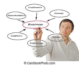 diagrama, relacionamento negócio, stakeholders