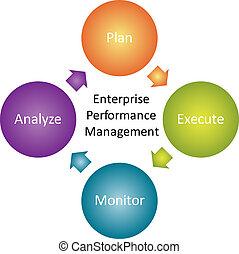 diagrama, rendimiento, empresa / negocio, empresa