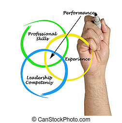 diagrama, rendimiento