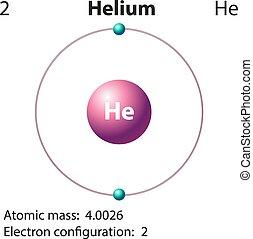 diagrama, representação, hélio, elemento