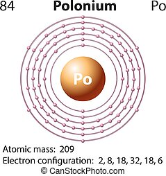 diagrama, representación, polonium, elemento
