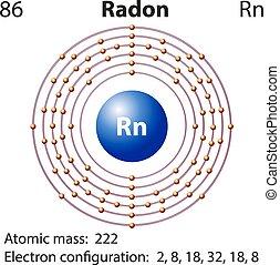 diagrama, representación, radón, elemento