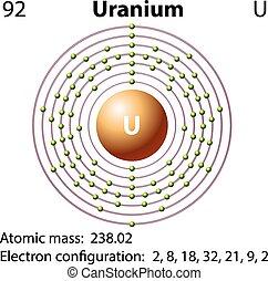 diagrama, representación, uranio, elemento