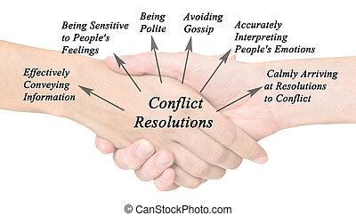 diagrama, resolución, conflicto