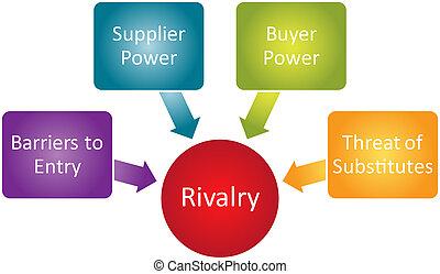 diagrama, rivalidad, competitivo, empresa / negocio
