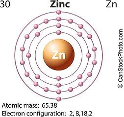 diagrama, símbolo, electrón, cinc