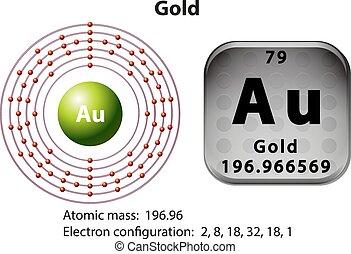 diagrama, símbolo, electrón, oro